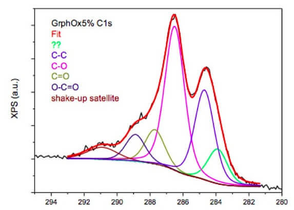 graphene-oxide-XPS-data