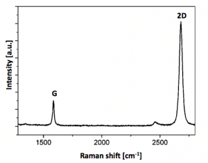 monolayer-graphene-film-raman-spectra