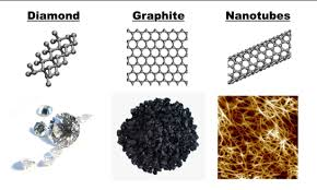 Carbon Nanotubes History And Production Methods Cheap Tubes