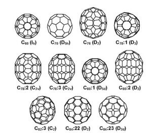types-of-fullerenes