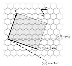 single-walled-carbon-nanotubes-chiral-structure