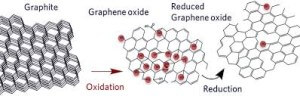 Reduced-Graphene-Oxide