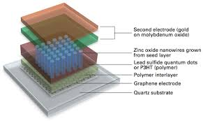 Graphene-Metal-Oxide-Electrodes