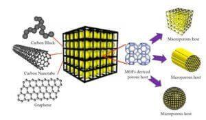 How to make Graphene Batteries | Cheap Tubes