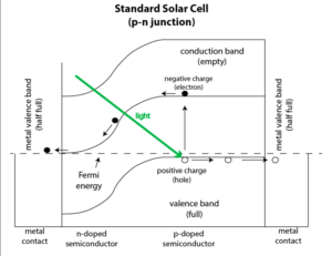 Graphene-Schottky-Junction-GaAS-Solar-Cells