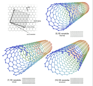 types-of -Single-Walled-Carbon-Nanotubes