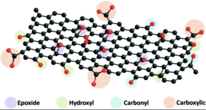 molecular-structure-of graphene-oxide